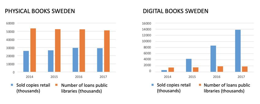 Charts showing drastic increase in digital book sales in Sweden 2014-2017, with no significant change in physical book sales or loans over the same period.
